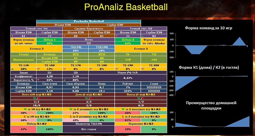 Система против букмекеров ProAnaliz Basketball - Mozilla Firefox